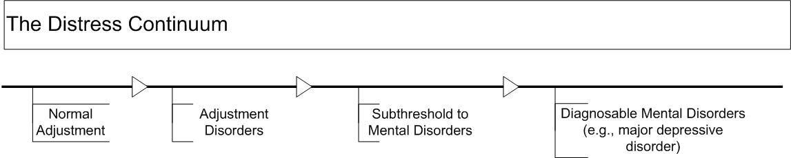 精神障害の連続図が、心理社会的苦痛は正常な適応の問題から適応障害、閾値下の精神障害、診断可能な精神障害(例えば、大うつ病性障害)まで存在すると示す。