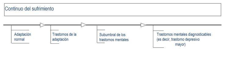 El diagrama del continuo del sufrimiento muestra que el sufrimiento psicosocial varía desde asuntos relacionados con la adaptación normal, los trastornos de la adaptación, el subumbral de los trastornos mentales hasta los trastornos mentales diagnosticables (es decir, un trastorno depresivo mayor).