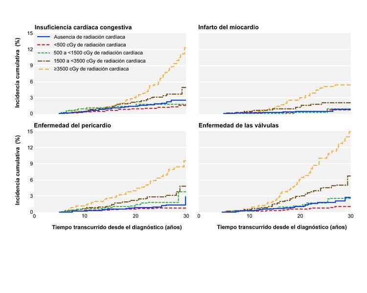 Cuatro diagramas muestran la incidencia cumulativa de los trastornos cardíacos entre los supervivientes de cáncer infantil mediante dosis de radiación cardíaca promedio. El primer diagrama muestra la incidencia cumulativa (%) de la insuficiencia cardíaca congestiva durante el tiempo transcurrido desde el diagnóstico (años) por 5 niveles de radiación: ausencia de radiación cardíaca, menos de 500 cGy de radiación cardíaca, 500 a menos de 1500 cGy de radiación cardíaca, 1500 a menos de 3500 cGy de radiación cardíaca y ≥3500 cGy de radiación cardíaca. El segundo, tercero y cuarto diagrama muestran la incidencia con el tiempo para el infarto al miocardio, enfermedad pericárdica y enfermedad valvular, con los mismos niveles de dosis de radiación.