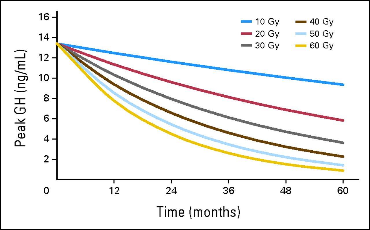 グラフでは、視床下部への平均放射線量および照射開始からの経過時間(月)について成長ホルモンのピーク値(ng/mL)を示している。