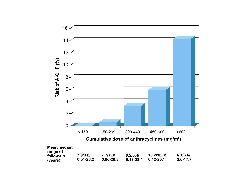 表は、アントラサイクりンの累積投与量に応じて、アントラサイクリンにより誘発される臨床的心不全(A-CHF)のリスクを示す。