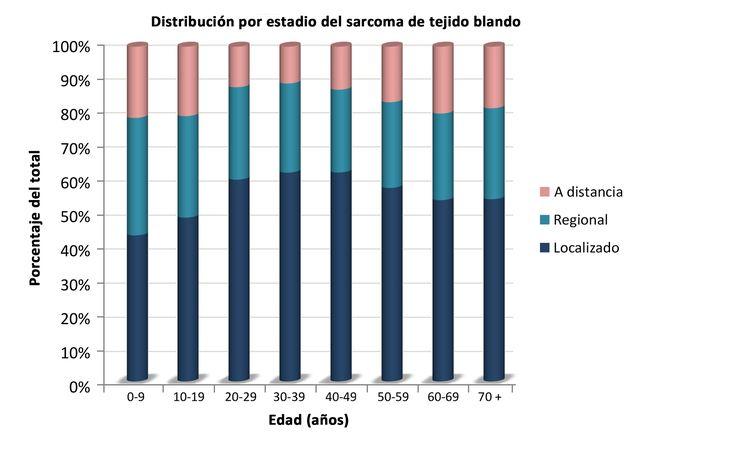 En el diagrama se muestra la distribución de los sarcomas de tejido blando no rabdomiosarcomatosos por edad de acuerdo con el estadio.