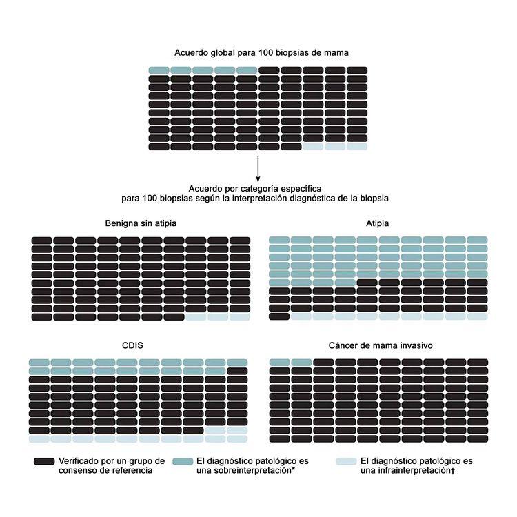 El gráfico muestra los resultados previstos de 100 biopsias de mama: global y por categoría diagnóstica.