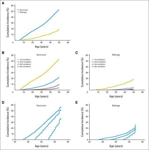 El diagrama muestra la incidencia acumulada de las afecciones crónicas según la edad en los sobrevivientes y sus hermanos.