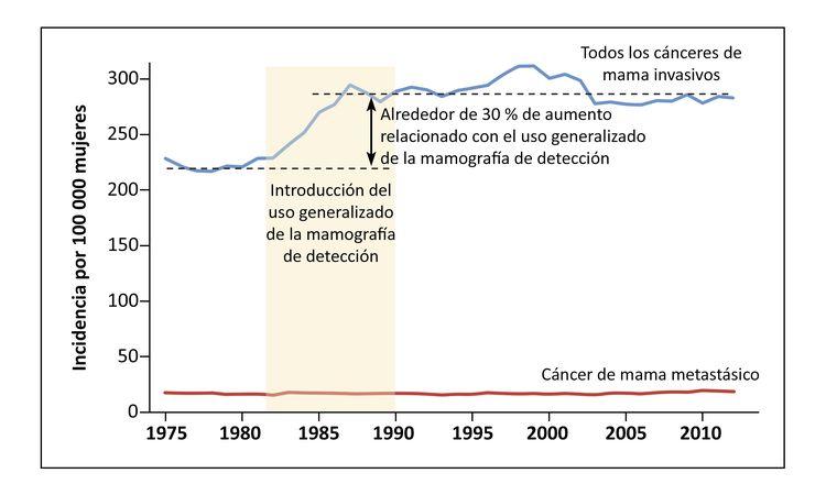 El gráfico muestra la relación temporal entre la introducción de la mamografía de detección y el aumento de la incidencia del cáncer de mama invasivo.