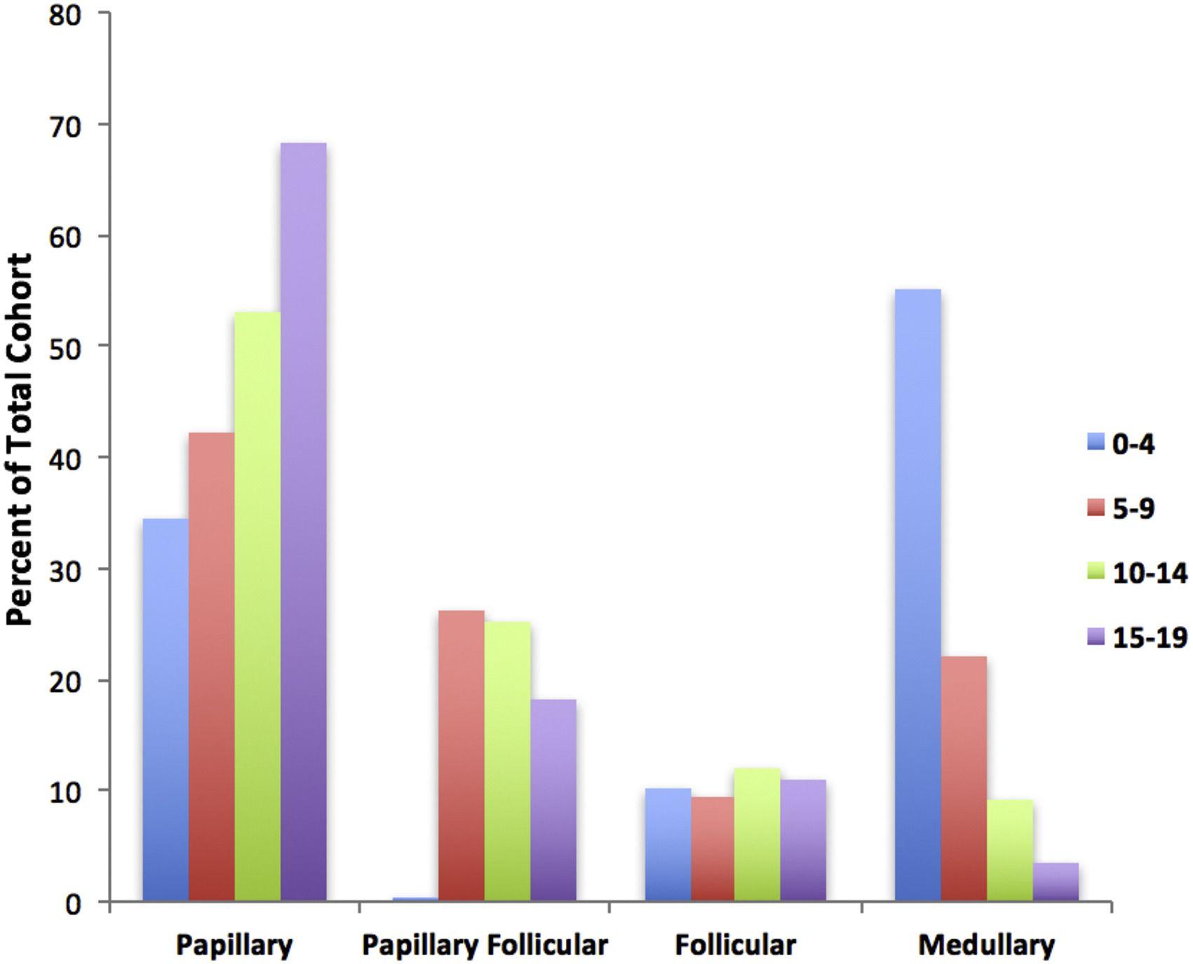10万人当たりの頻度の高いサブタイプ順にコホート全体のパーセントで表した小児甲状腺がんの発生率を示す図。