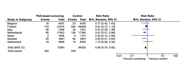 スクリーニング群 vs 対照群において最長13年にわたる追跡で前立腺がん死亡リスクを示す図。