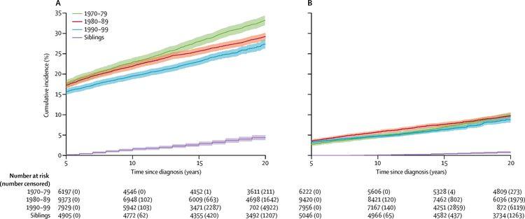 En la imagen se observa la incidencia acumulada de enfermedades crónicas de grado 3 a 5 en sobrevivientes de cáncer infantil a 5 años por década de diagnóstico y la incidencia en sus hermanos.