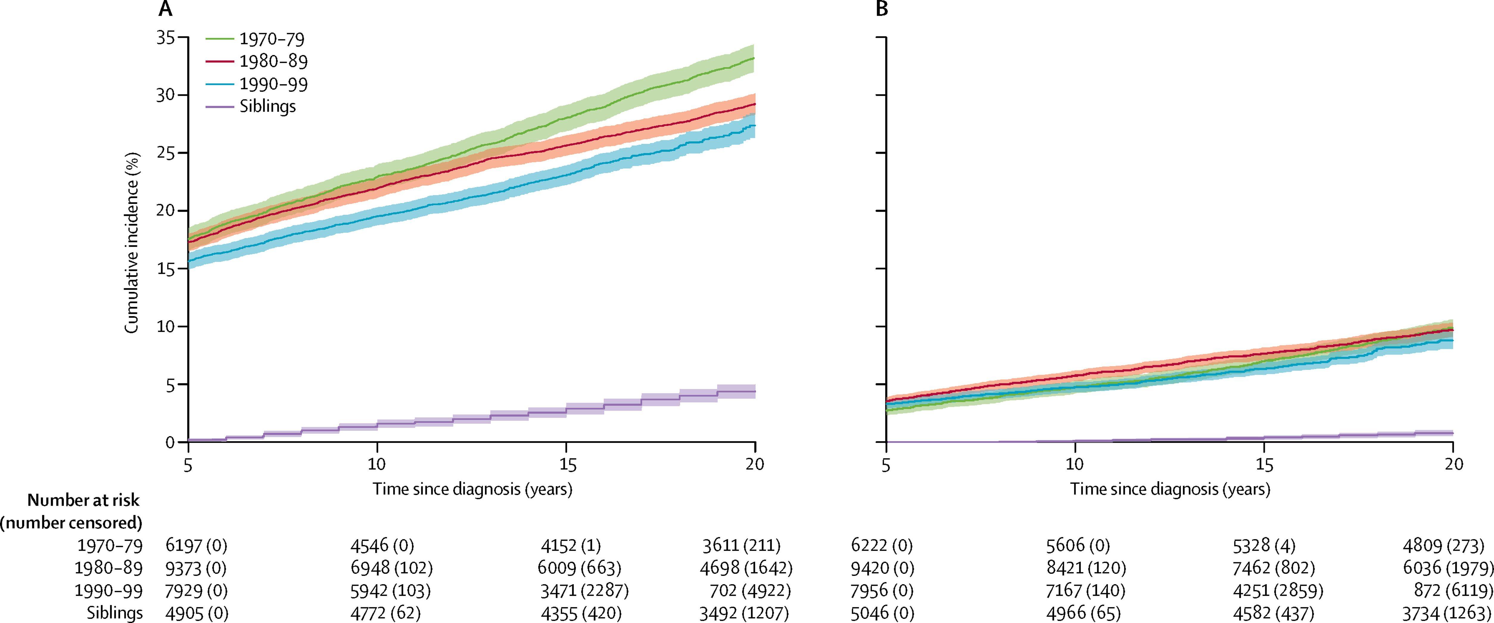 10年間の診断ごとの小児がんの5年生存者および同胞におけるグレード3~5の慢性的な健康障害の累積発生率を示すグラフ。