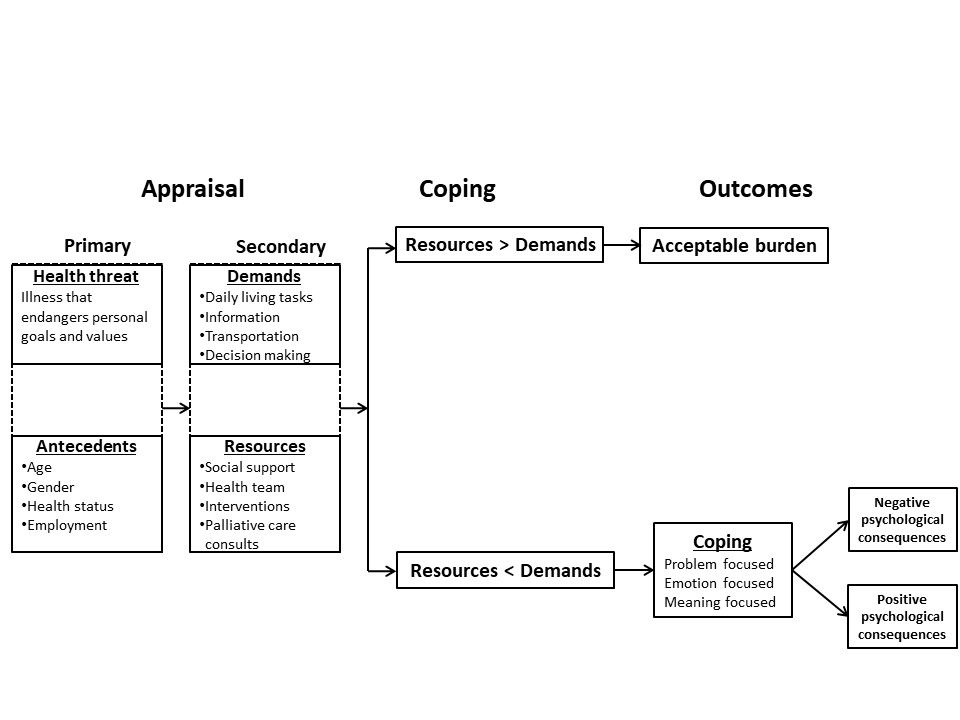 Chart showing the Transactional Model of Stress and Coping, including the  primary appraisal of health threats (illness that endangers personal goals and values) and antecedents (age, gender, health status, and employment);  secondary  appraisal  of caregiver demands (daily living tasks, information, transportation, and decision making) and resources (social support, health team, interventions, and palliative care consults); coping (when resources are greater than demands and when demands are greater than resources) and coping strategies (problem focused, emotion focused, and meaning focused); and caregiver outcomes (acceptable burden and negative and positive psychological consequences of being burdened).